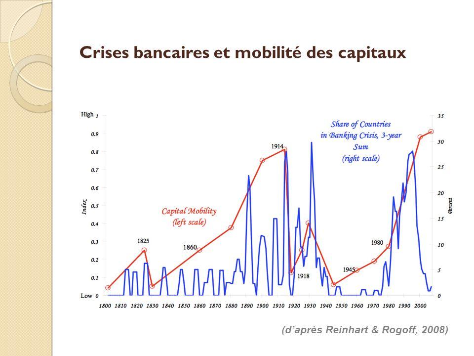 Crises bancaires et mobilité des capitaux (daprès Reinhart & Rogoff, 2008)