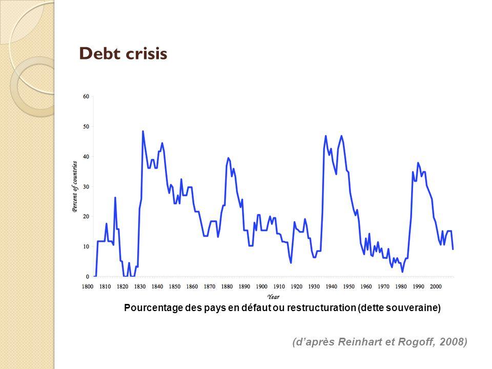 Conséquences des crises financières Canaux principaux de la transmission des crises financières vers la sphère réelle : Crises bancaires : canal du crédit (credit crunch).