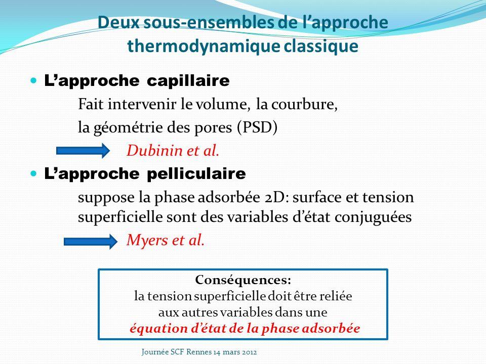 Deux sous-ensembles de lapproche thermodynamique classique Lapproche capillaire Fait intervenir le volume, la courbure, la géométrie des pores (PSD) Dubinin et al.