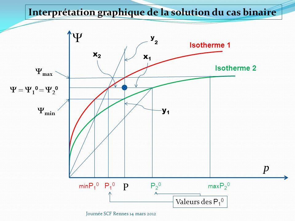 Journée SCF Rennes 14 mars 2012 p Isotherme 1 Isotherme 2 P P10P10 P20P20 max min min P 1 0 max P 2 0 x1x1 x2x2 y2y2 y1y1 Interprétation graphique de la solution du cas binaire Valeurs des P 1 0
