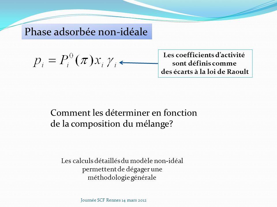 Journée SCF Rennes 14 mars 2012 Phase adsorbée non-idéale Les coefficients dactivité sont définis comme des écarts à la loi de Raoult Comment les déterminer en fonction de la composition du mélange.