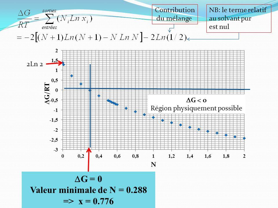 Journée SCF Rennes 14 mars 2012 G = 0 Valeur minimale de N = 0.288 => x = 0.776 2Ln 2 G < 0 Région physiquement possible NB: le terme relatif au solvant pur est nul Contribution du mélange
