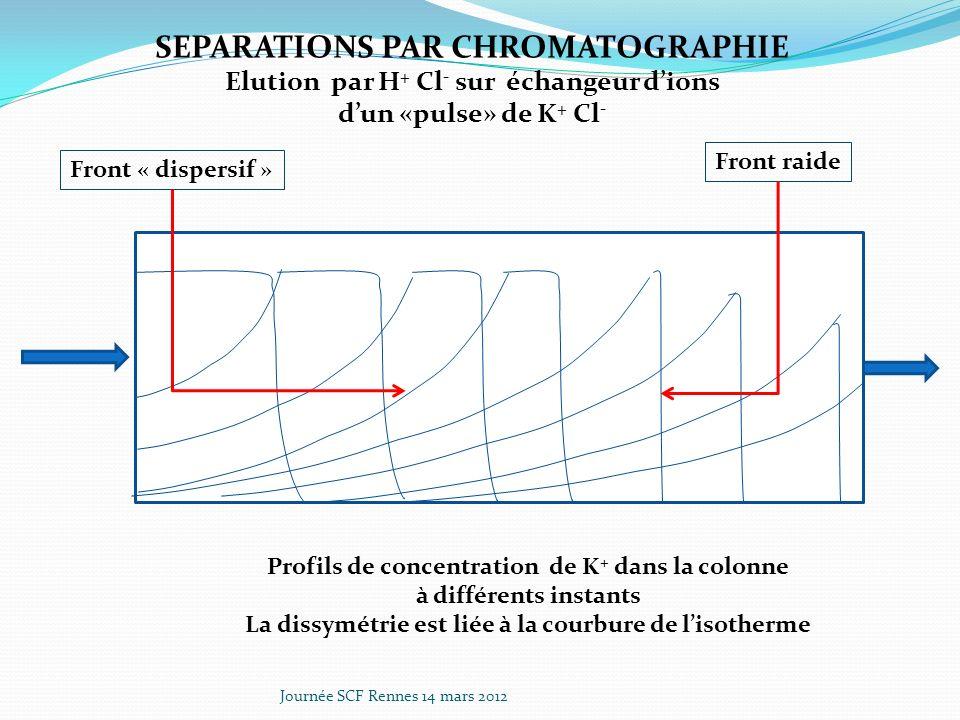 Journée SCF Rennes 14 mars 2012 SEPARATIONS PAR CHROMATOGRAPHIE Elution par H + Cl - sur échangeur dions dun «pulse» de K + Cl - Profils de concentration de K + dans la colonne à différents instants La dissymétrie est liée à la courbure de lisotherme Front raide Front « dispersif »