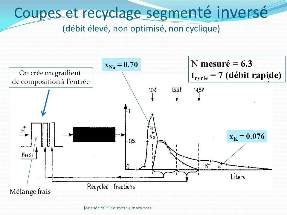 Coupes et recyclage segme nté inversé (débit élevé, non optimisé, non cyclique) Journée SCF Rennes 14 mars 2012 Mélange frais x Na = 0.70 x K = 0.076 N mesuré = 6.3 t cycle = 7 (débit rapide) On crée un gradient de composition à lentrée