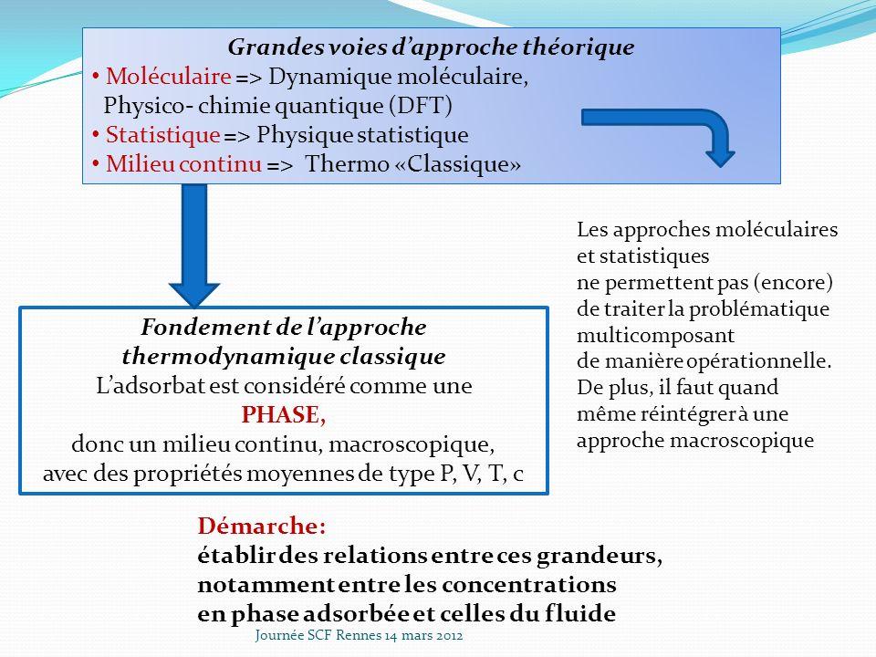 Soit un ensemble de relations empiriques reliant les concentrations de deux phases à P et T donnés: Peuvent-elles dans tous les cas représenter légitimement une relation déquilibre.