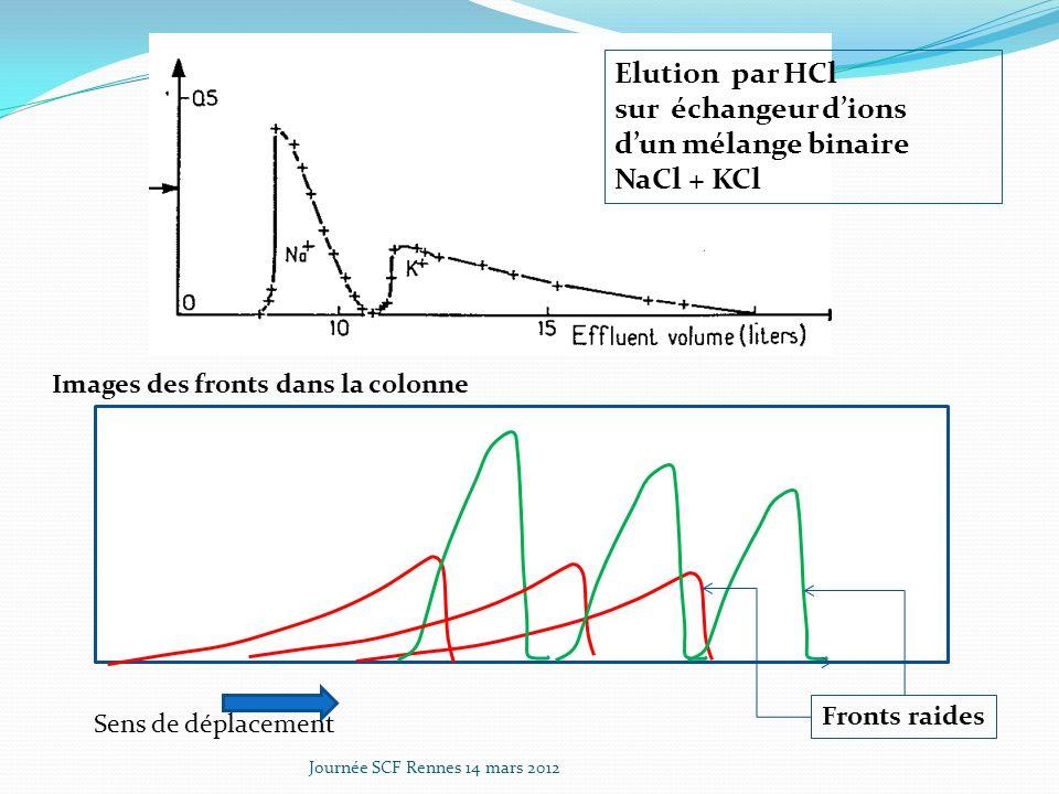 Elution par HCl sur échangeur dions dun mélange binaire NaCl + KCl Images des fronts dans la colonne Fronts raides Sens de déplacement