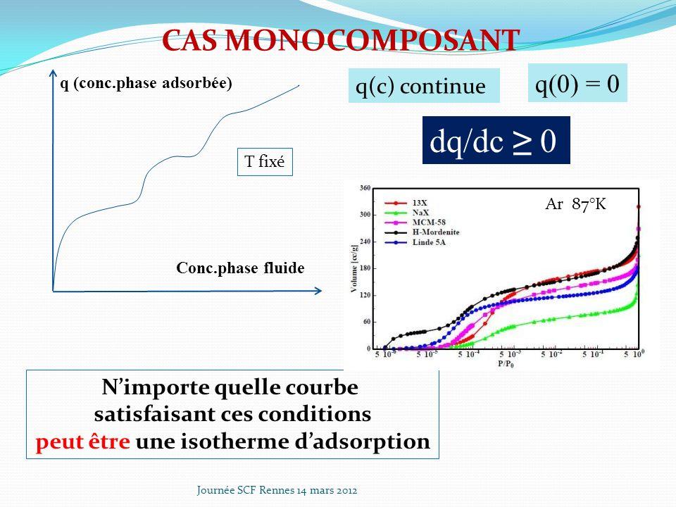 Journée SCF Rennes 14 mars 2012 Développement en série de par rapport aux : Le premier terme correspond à léquation Langmuir multicomposant classique Ces quantités sont différentiables analytiquement par rapport aux p i Forme finale de lisotherme IAS, qui ne contient que les paramètres des isothermes monocomposant Frey et Rodrigues, 1994