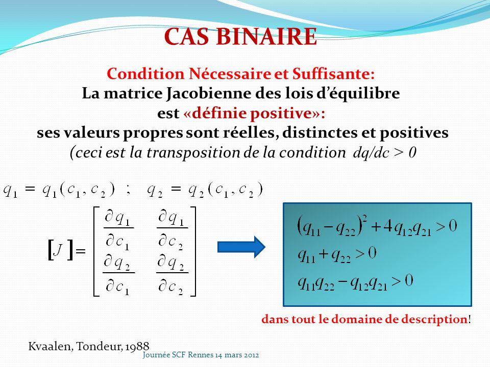 Journée SCF Rennes 14 mars 2012 Courbe opératoire dun front dispersif qui se recomprime par inversion de sens découlement Le processus reste quasi-réversible tant que ne sest pas formé un front raide