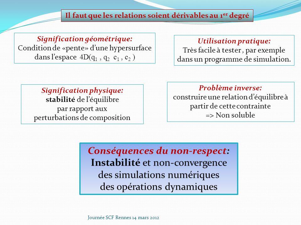 Journée SCF Rennes 14 mars 2012 Isothermes binaires IAS: Leur mesure est nécessaire à la validation Concentration dans la phase adsorbée q i Fraction molaire en phase gaz y i q1q1 q2q2 q tot y 1 = 0 y 2 = 1 y 1 = 1 y 2 = 0 q 2 (P) q 1 (P) T, P fixés Ce système est monovariant: On peut fixer une variable, alors toutes les autres sont fixées La mesure dune seule concentration, par exemple q t, doit suffire à décrire léquilibre complet