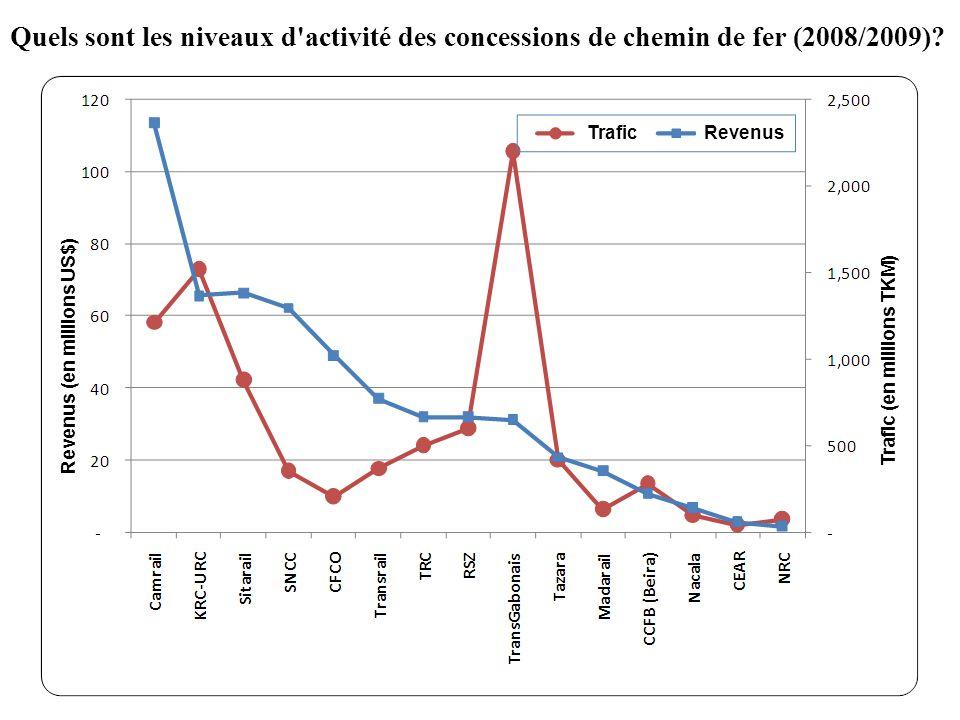 Quels sont les niveaux d'activité des concessions de chemin de fer (2008/2009)? Revenus (en millions US$) Trafic (en millions TKM) Trafic Revenus