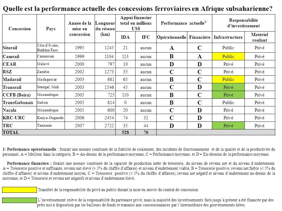 Quelle est la performance actuelle des concessions ferroviaires en Afrique subsaharienne? ConcessionPays Année de la mise en concession Longueur du ré