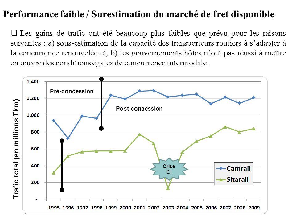 Performance faible / Surestimation du marché de fret disponible Les gains de trafic ont été beaucoup plus faibles que prévu pour les raisons suivantes