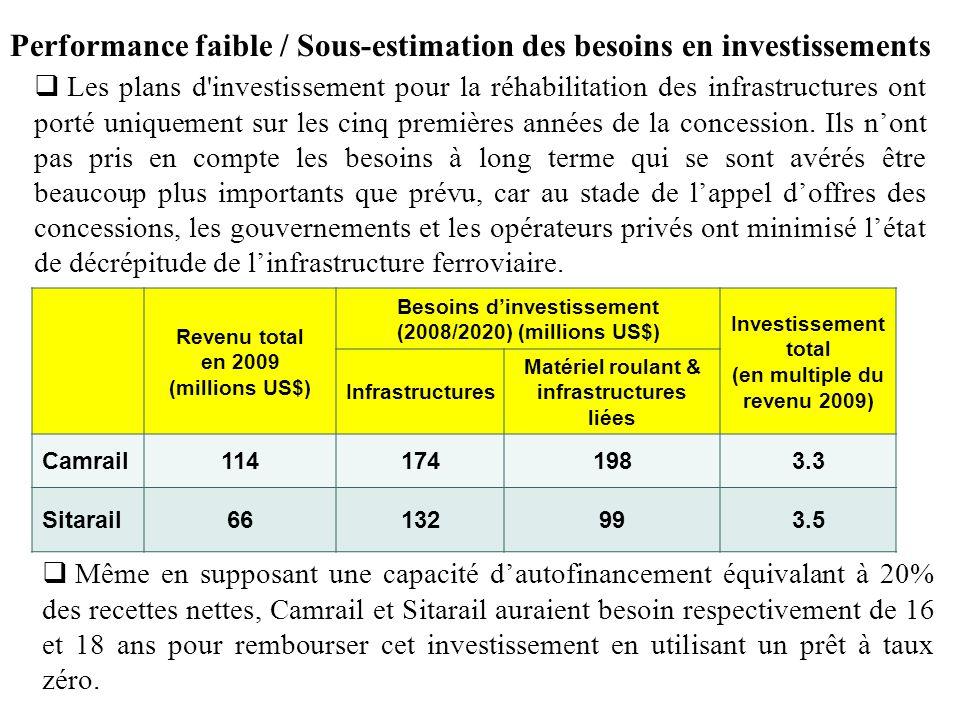 Performance faible / Sous-estimation des besoins en investissements Les plans d'investissement pour la réhabilitation des infrastructures ont porté un