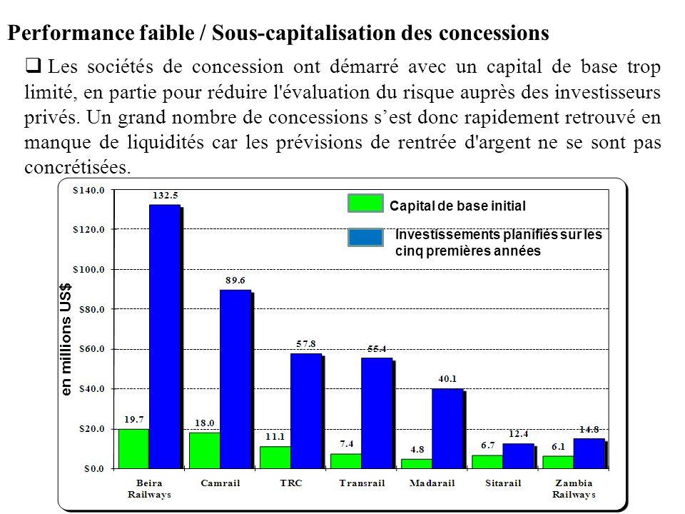 Performance faible / Sous-capitalisation des concessions Les sociétés de concession ont démarré avec un capital de base trop limité, en partie pour ré