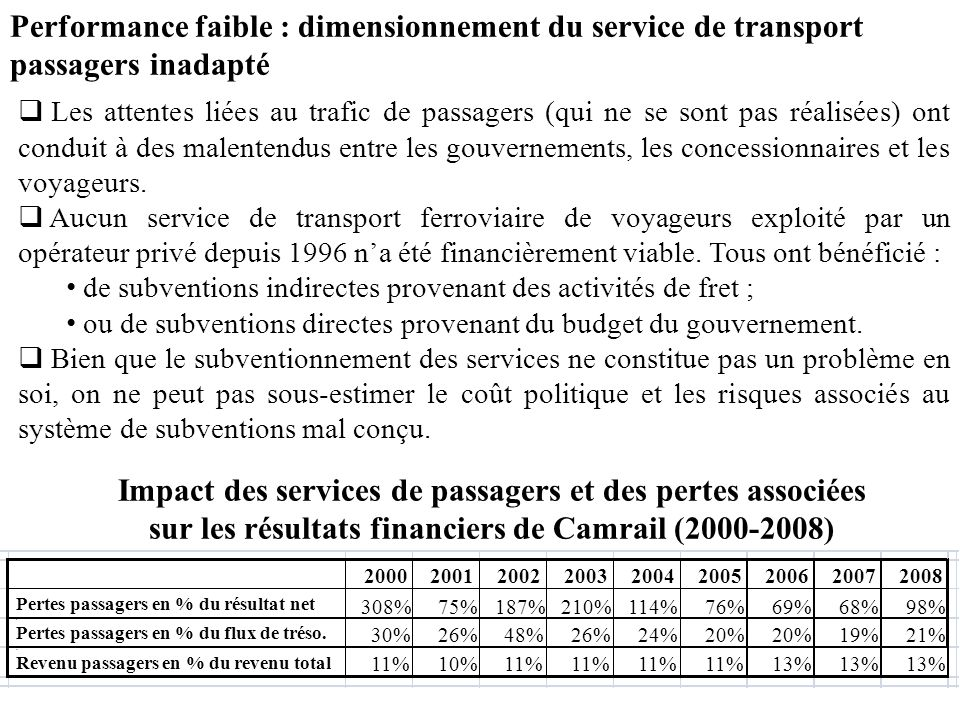 Performance faible : dimensionnement du service de transport passagers inadapté Les attentes liées au trafic de passagers (qui ne se sont pas réalisée