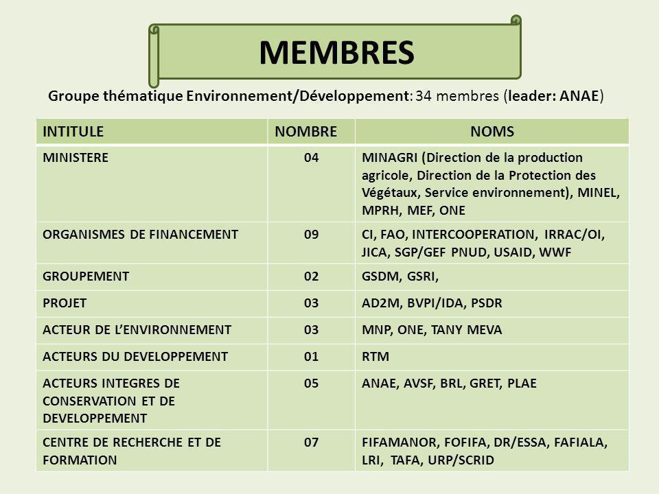 INTITULENOMBRENOMS MINISTERE04MINAGRI (Direction de la production agricole, Direction de la Protection des Végétaux, Service environnement), MINEL, MPRH, MEF, ONE ORGANISMES DE FINANCEMENT09CI, FAO, INTERCOOPERATION, IRRAC/OI, JICA, SGP/GEF PNUD, USAID, WWF GROUPEMENT02GSDM, GSRI, PROJET03AD2M, BVPI/IDA, PSDR ACTEUR DE LENVIRONNEMENT03MNP, ONE, TANY MEVA ACTEURS DU DEVELOPPEMENT01RTM ACTEURS INTEGRES DE CONSERVATION ET DE DEVELOPPEMENT 05ANAE, AVSF, BRL, GRET, PLAE CENTRE DE RECHERCHE ET DE FORMATION 07FIFAMANOR, FOFIFA, DR/ESSA, FAFIALA, LRI, TAFA, URP/SCRID Groupe thématique Environnement/Développement: 34 membres (leader: ANAE) MEMBRES