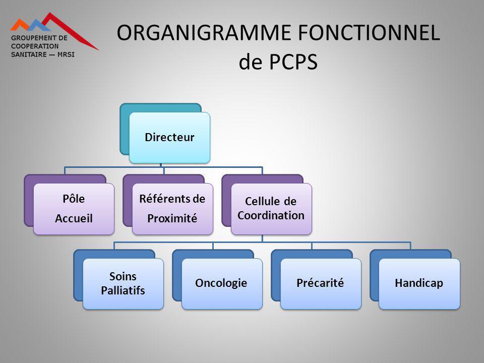 ORGANIGRAMME FONCTIONNEL de PCPS Directeur Pôle Accueil Référents de Proximité Cellule de Coordination Soins Palliatifs OncologiePrécaritéHandicap