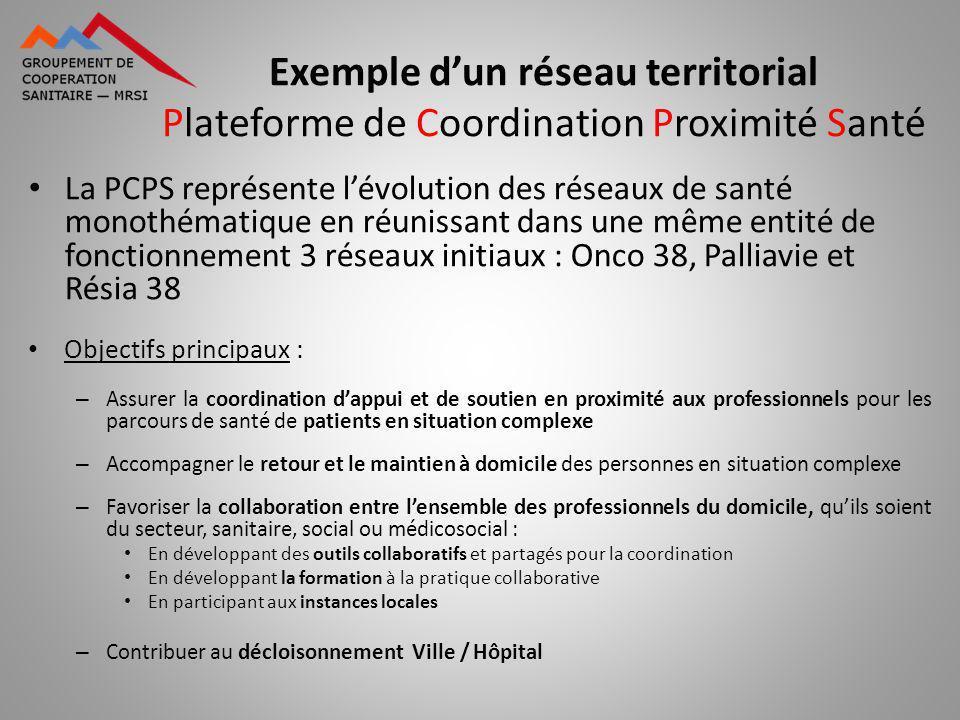Exemple dun réseau territorial Plateforme de Coordination Proximité Santé La PCPS représente lévolution des réseaux de santé monothématique en réuniss