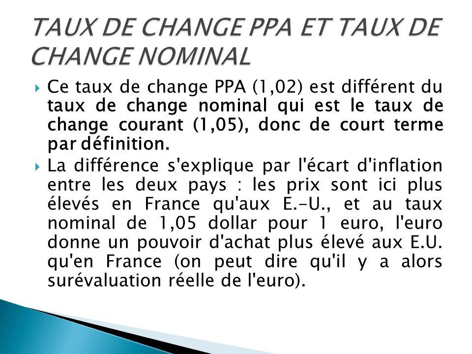 Ce taux de change PPA (1,02) est différent du taux de change nominal qui est le taux de change courant (1,05), donc de court terme par définition. La