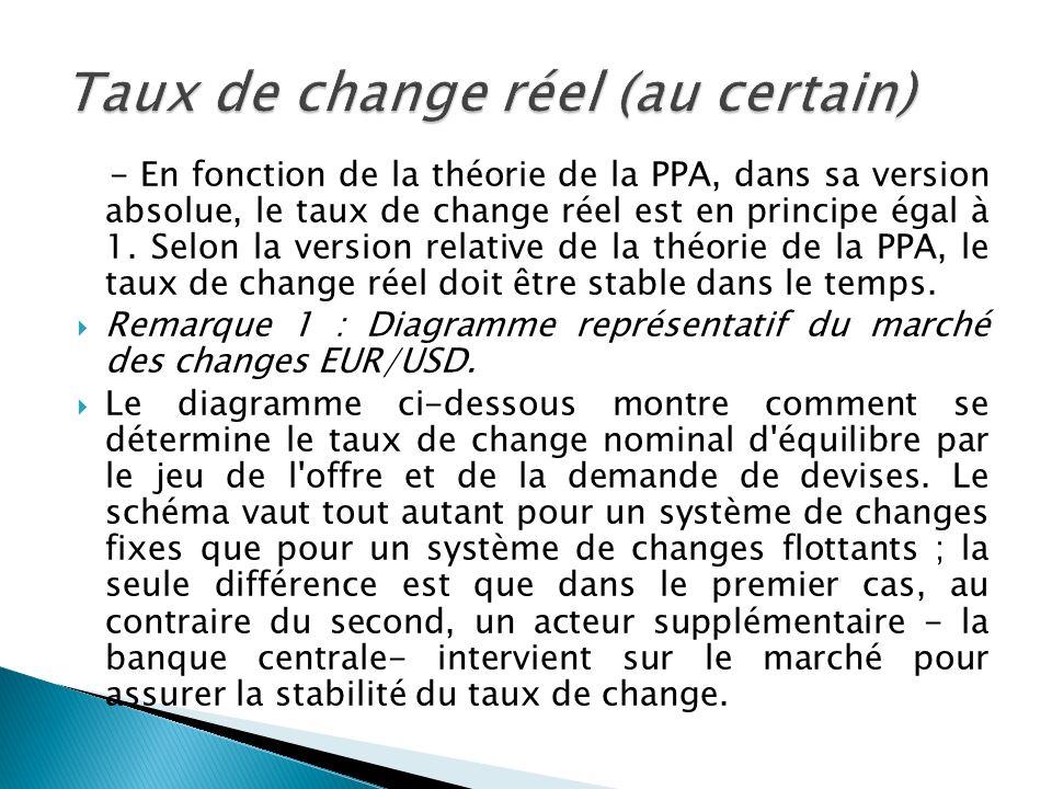 - En fonction de la théorie de la PPA, dans sa version absolue, le taux de change réel est en principe égal à 1. Selon la version relative de la théor
