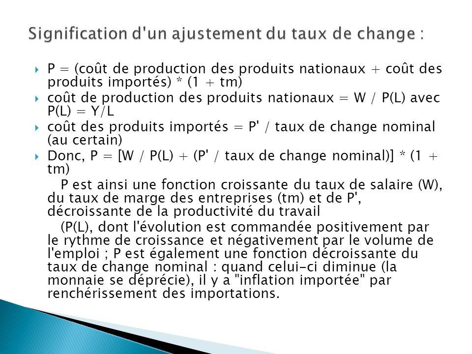 P = (coût de production des produits nationaux + coût des produits importés) * (1 + tm) coût de production des produits nationaux = W / P(L) avec P(L)