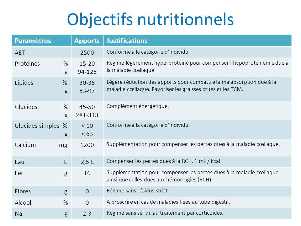 Objectifs nutritionnels ParamètresApportsJustifications AET2500 Conforme à la catégorie dindividu Protéines % g 15-20 94-125 Régime légèrement hyperprotéiné pour compenser lhypoprotéinémie due à la maladie cœliaque.