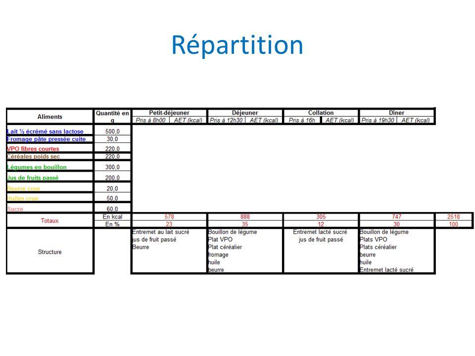 Répartition