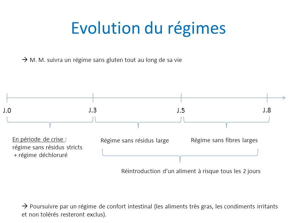 Evolution du régimes Poursuivre par un régime de confort intestinal (les aliments très gras, les condiments irritants et non tolérés resteront exclus).