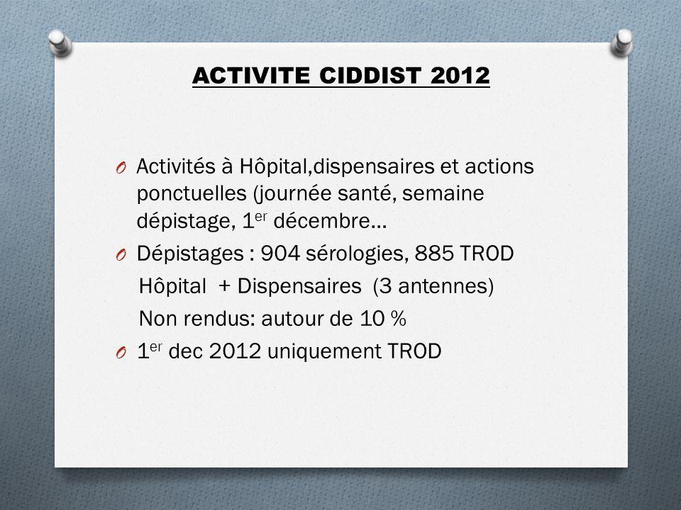 ACTIVITE CIDDIST 2012 O Activités à Hôpital,dispensaires et actions ponctuelles (journée santé, semaine dépistage, 1 er décembre… O Dépistages : 904 s