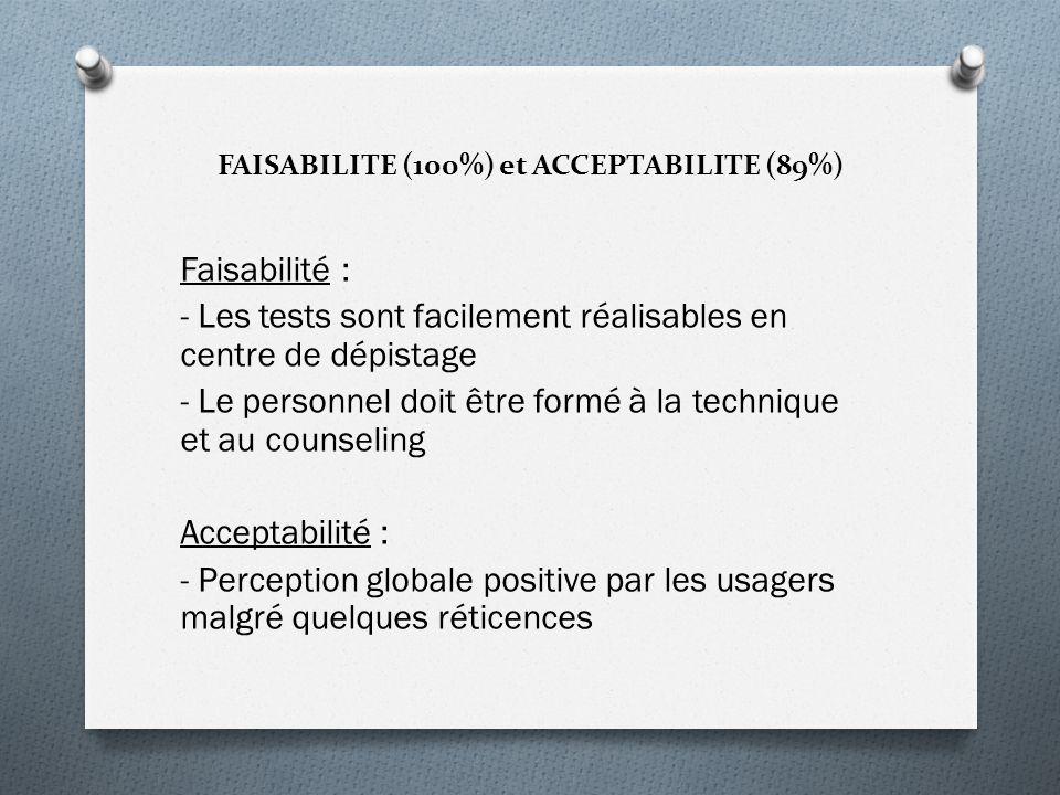 FAISABILITE (100%) et ACCEPTABILITE (89%) Faisabilité : - Les tests sont facilement réalisables en centre de dépistage - Le personnel doit être formé