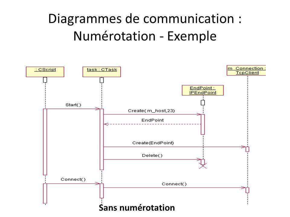 Diagrammes de communication : Numérotation - Exemple Sans numérotation