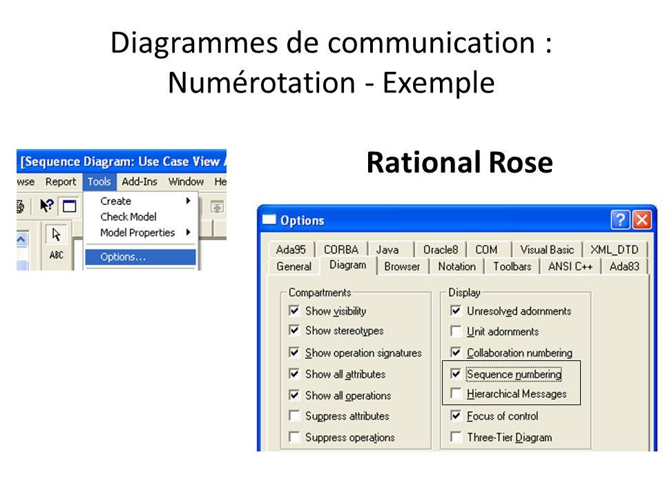 Diagrammes de communication : Numérotation - Exemple Rational Rose