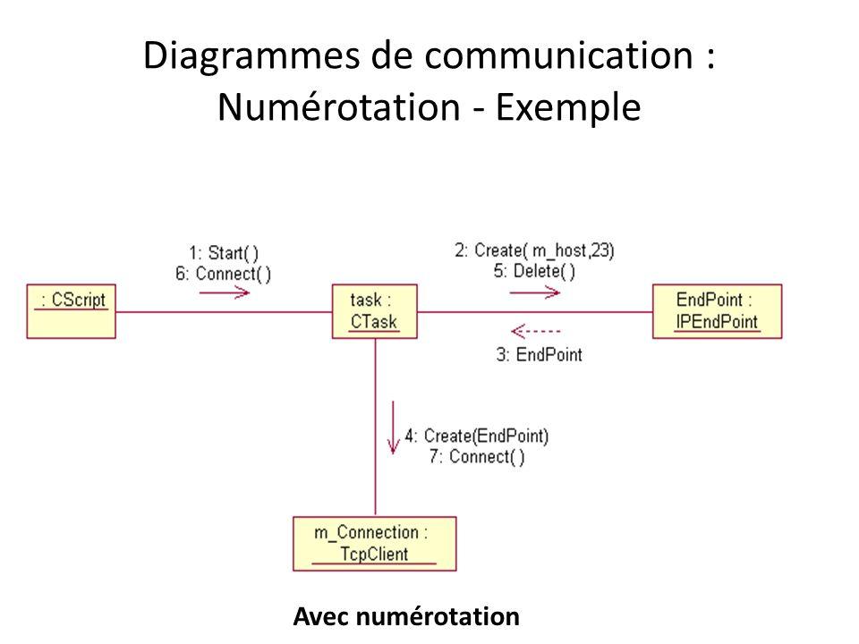 Diagrammes de communication : Numérotation - Exemple Avec numérotation