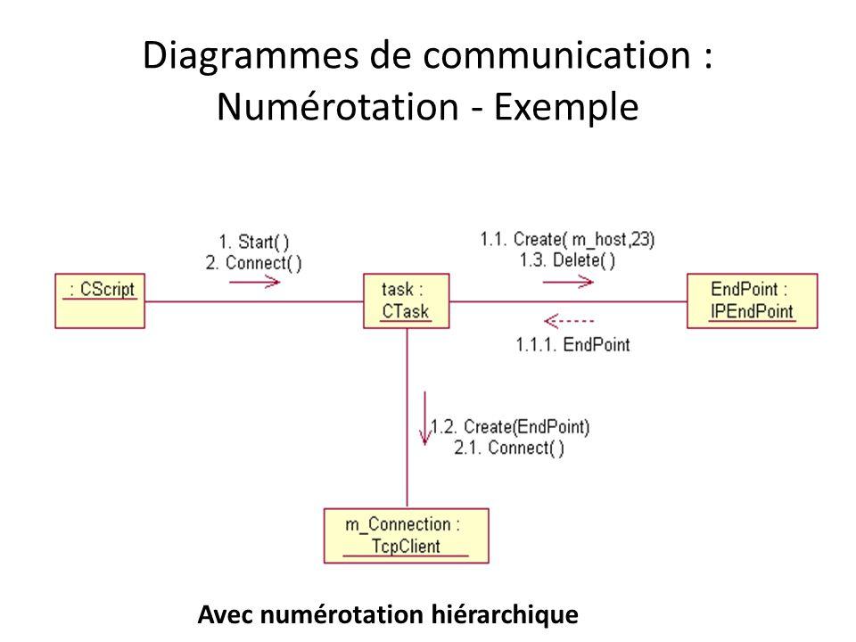 Diagrammes de communication : Numérotation - Exemple Avec numérotation hiérarchique