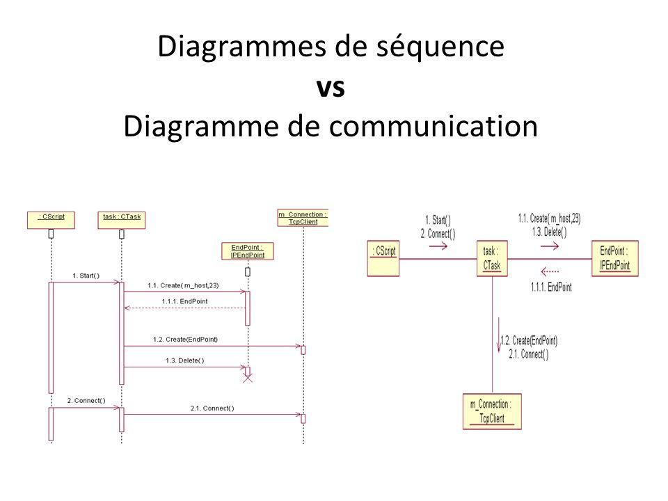 Diagrammes de séquence vs Diagramme de communication