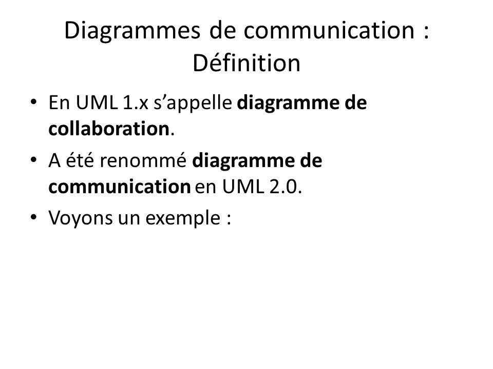 Diagrammes de communication : Définition En UML 1.x sappelle diagramme de collaboration. A été renommé diagramme de communication en UML 2.0. Voyons u
