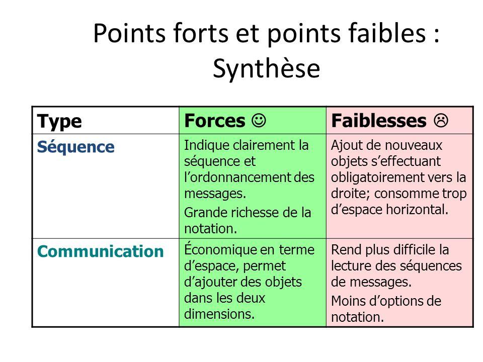 Points forts et points faibles : Synthèse TypeForces Faiblesses Séquence Indique clairement la séquence et lordonnancement des messages. Grande riches