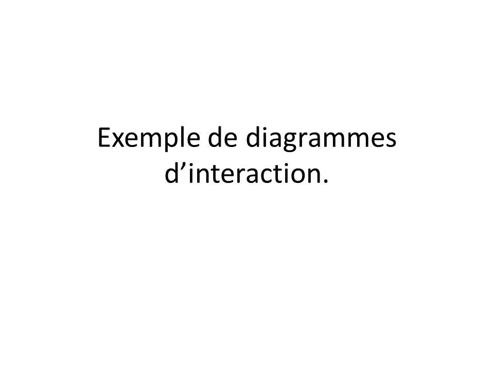 Exemple de diagrammes dinteraction.