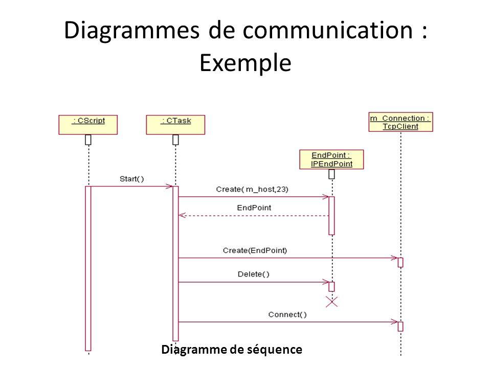 Diagrammes de communication : Exemple Diagramme de séquence
