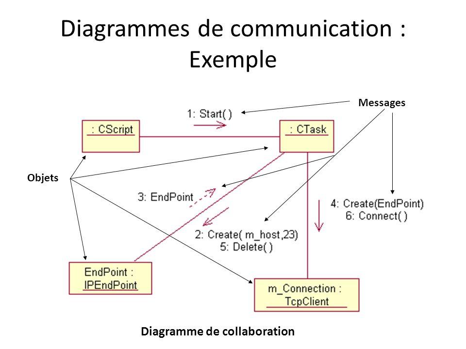 Diagrammes de communication : Exemple Diagramme de collaboration Objets Messages