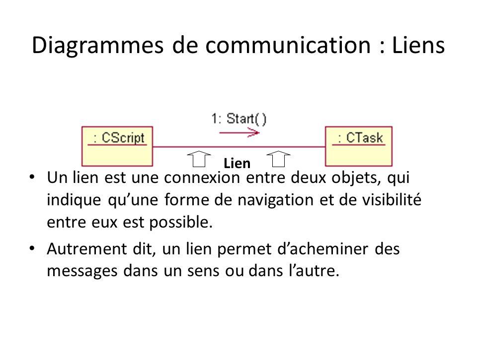 Diagrammes de communication : Liens Un lien est une connexion entre deux objets, qui indique quune forme de navigation et de visibilité entre eux est