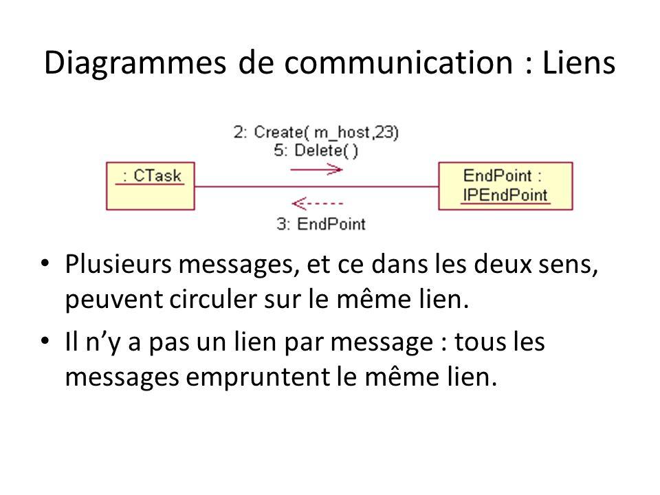Diagrammes de communication : Liens Plusieurs messages, et ce dans les deux sens, peuvent circuler sur le même lien. Il ny a pas un lien par message :