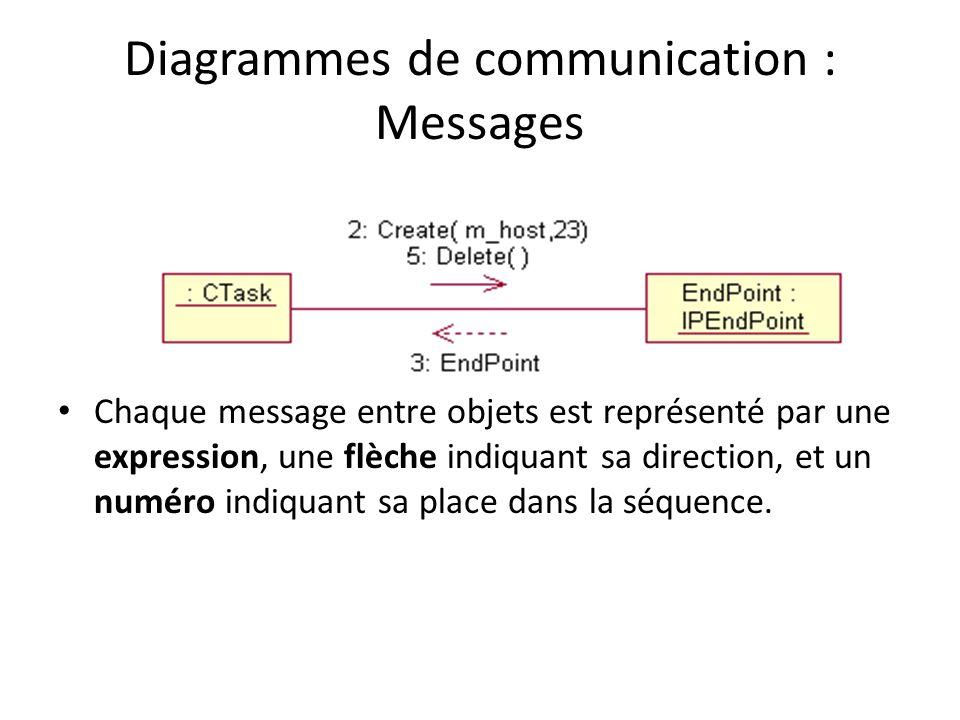 Diagrammes de communication : Messages Chaque message entre objets est représenté par une expression, une flèche indiquant sa direction, et un numéro