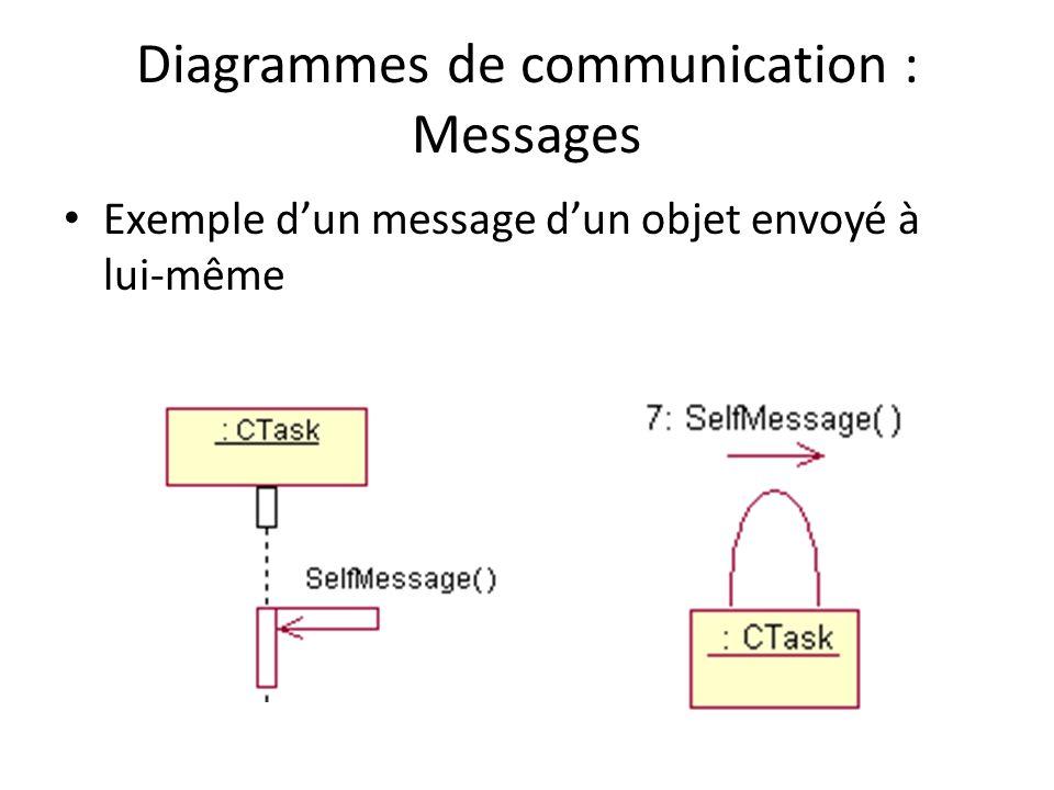 Diagrammes de communication : Messages Exemple dun message dun objet envoyé à lui-même