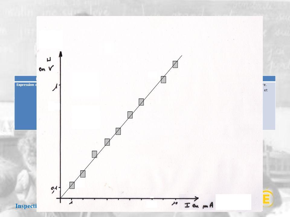 Les représentations graphiques Inspection Pédagogique Régionale 16 Janvier 2013 Notions et contenusCompétences expérimentales exigibles Incertitudes e