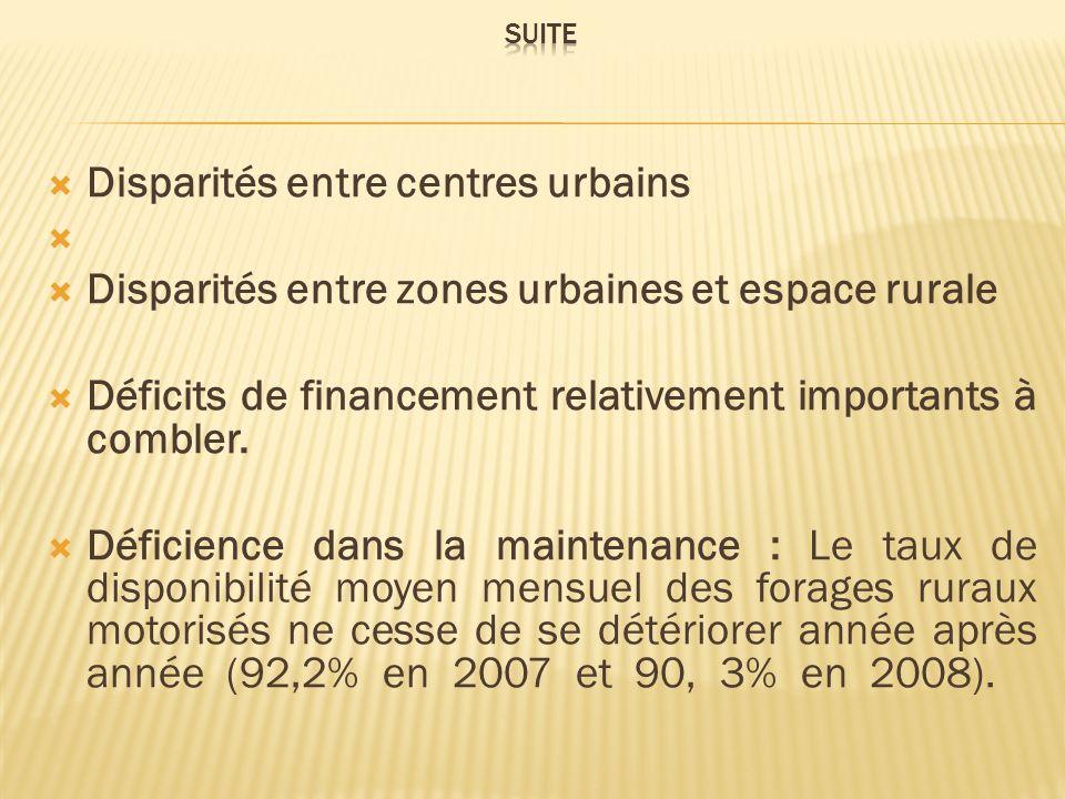 Disparités entre centres urbains Disparités entre zones urbaines et espace rurale Déficits de financement relativement importants à combler. Déficienc