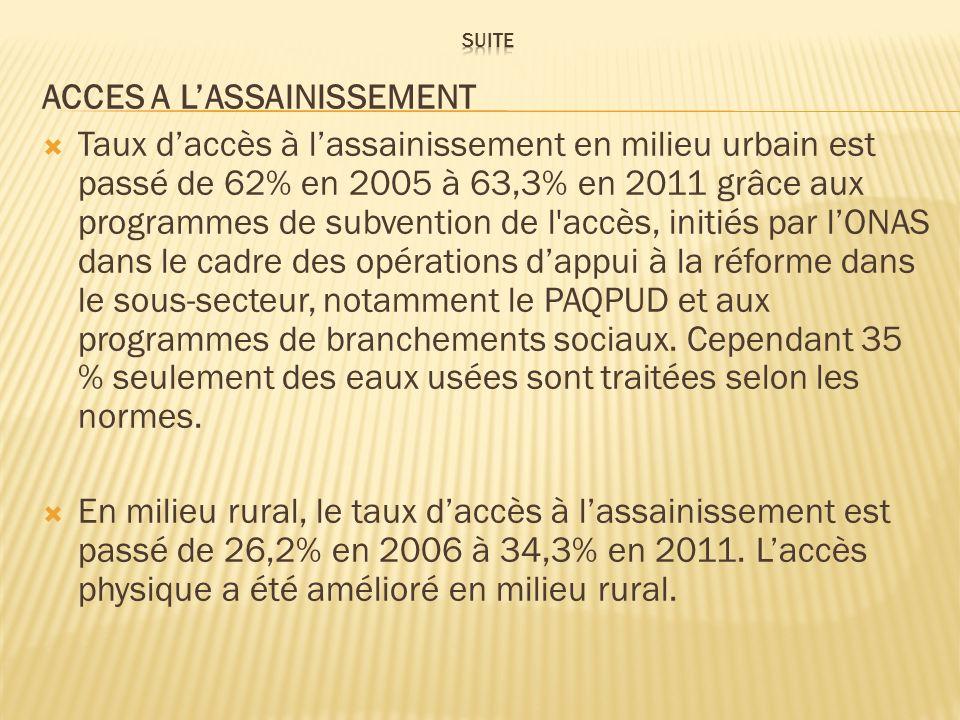 ACCES A LASSAINISSEMENT Taux daccès à lassainissement en milieu urbain est passé de 62% en 2005 à 63,3% en 2011 grâce aux programmes de subvention de
