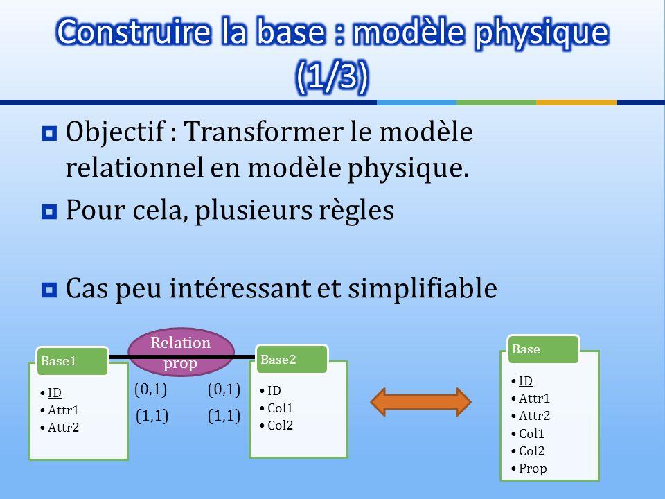Relation prop Objectif : Transformer le modèle relationnel en modèle physique. Pour cela, plusieurs règles Cas peu intéressant et simplifiable (0,1) I