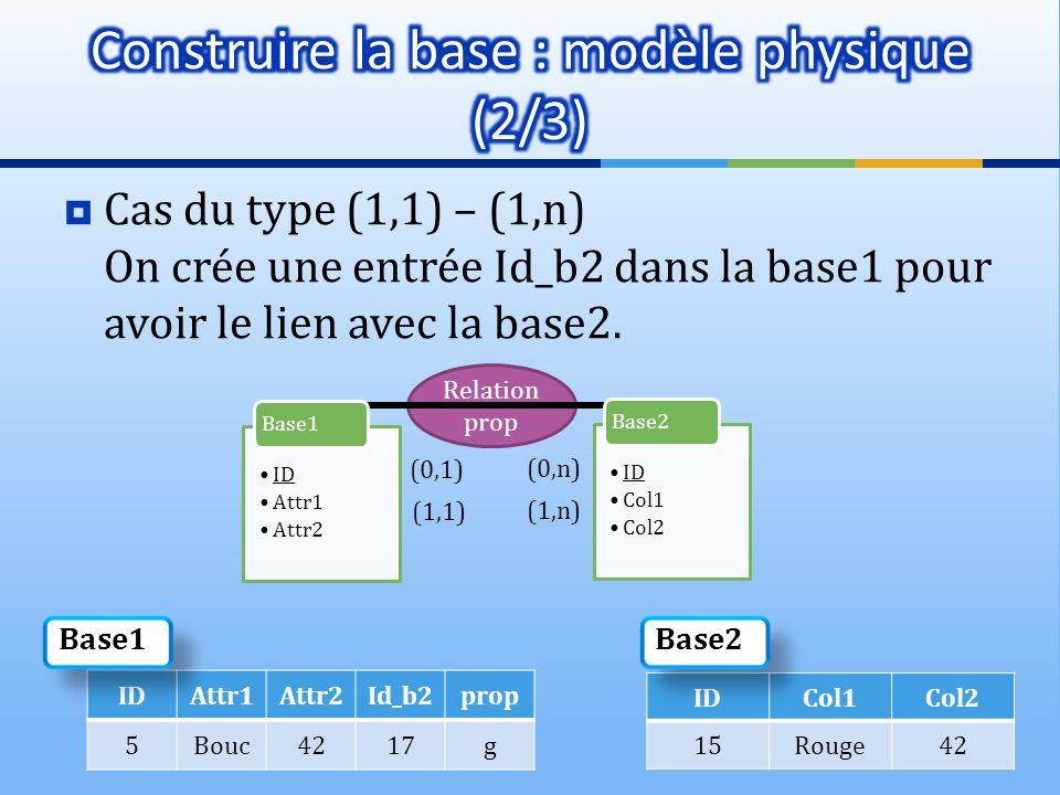 Relation prop Cas du type (1,1) – (1,n) On crée une entrée Id_b2 dans la base1 pour avoir le lien avec la base2. (0,n) (0,1) ID Attr1 Attr2 Base1 ID C