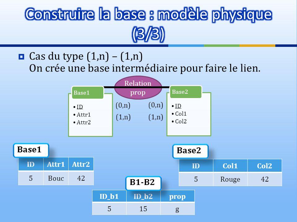 Cas du type (1,n) – (1,n) On crée une base intermédiaire pour faire le lien. Relation prop (0,n) ID Attr1 Attr2 Base1 ID Col1 Col2 Base2 IDAttr1Attr2